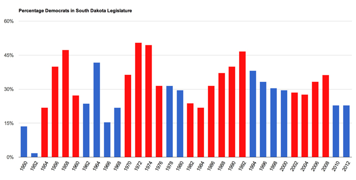 Democratic control of the SD Legislature