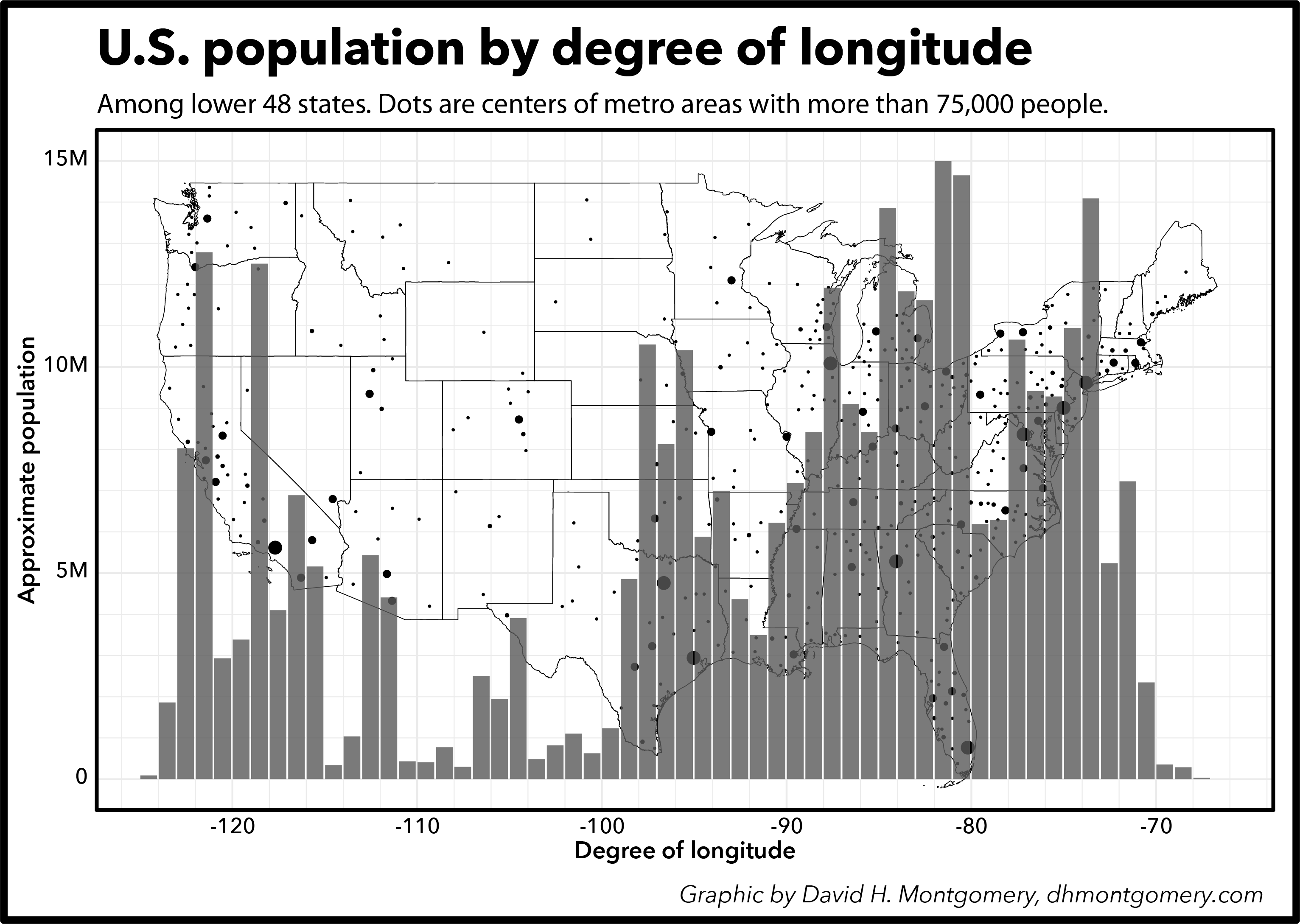 American population by longitude